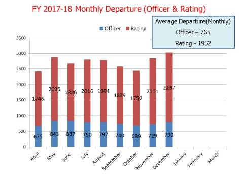 Monthly Departure