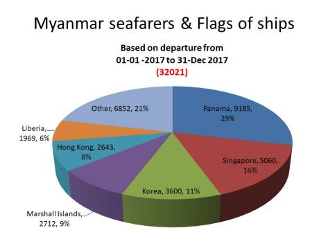 Myanmar Seafarers and Flags of ship