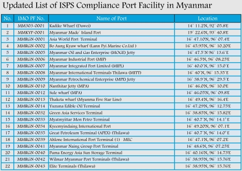Updated List of ISPS Compliance Port Facility in Myanmar