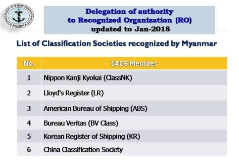 Recognized Organizations